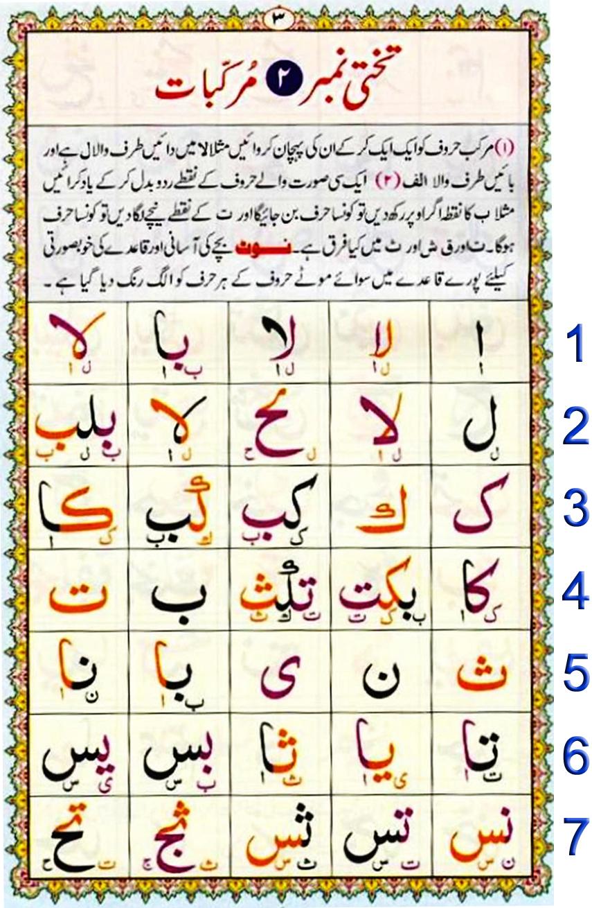 Noorani Qaida Lesson 2 pdf, Qaida for kids learning Free, Noorani qaida English page 2, NooraniQaida Book