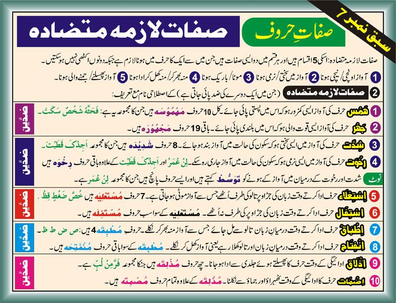 Tajweed Rules In Urdu-Sifaat e haroof-Sifaat Lazma Mutazada