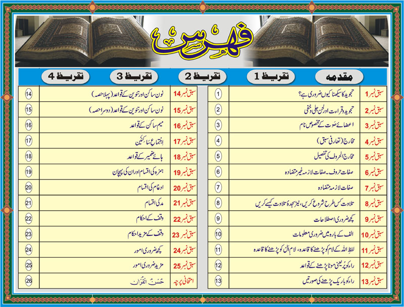 Tajweed Rules in Urdu Menu of 25 lessons