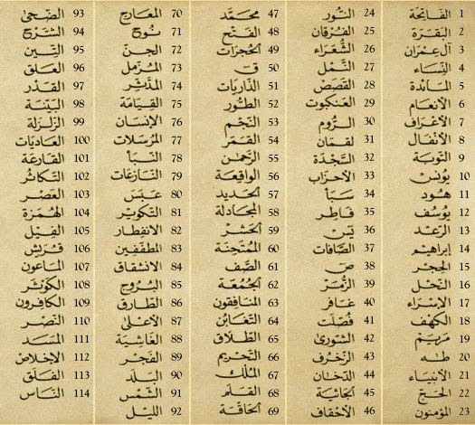 A list of all quranic chapters (surah) names with reference